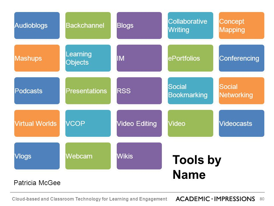 Tools by Name Audioblogs Backchannel Blogs Collaborative Writing