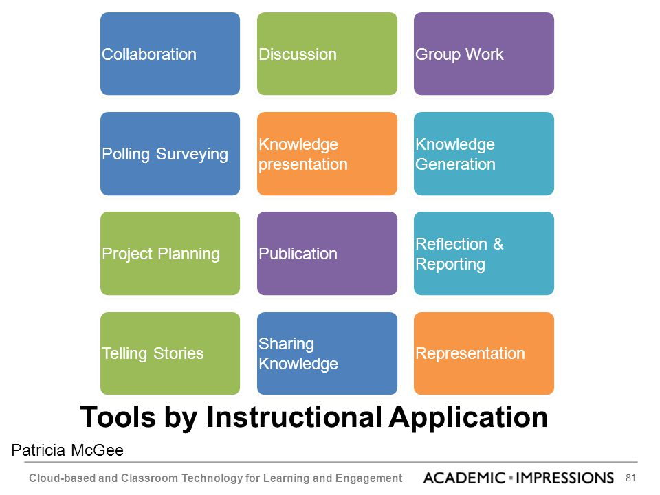 Tools by Instructional Application