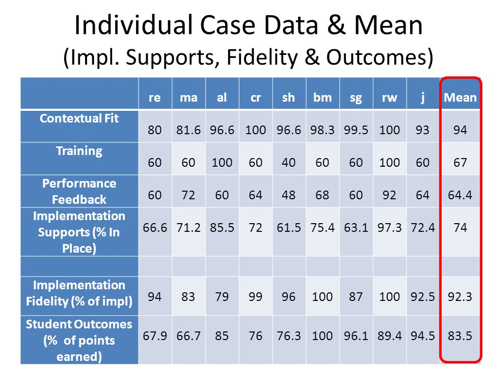 Individual Case Data & Mean (Impl. Supports, Fidelity & Outcomes)