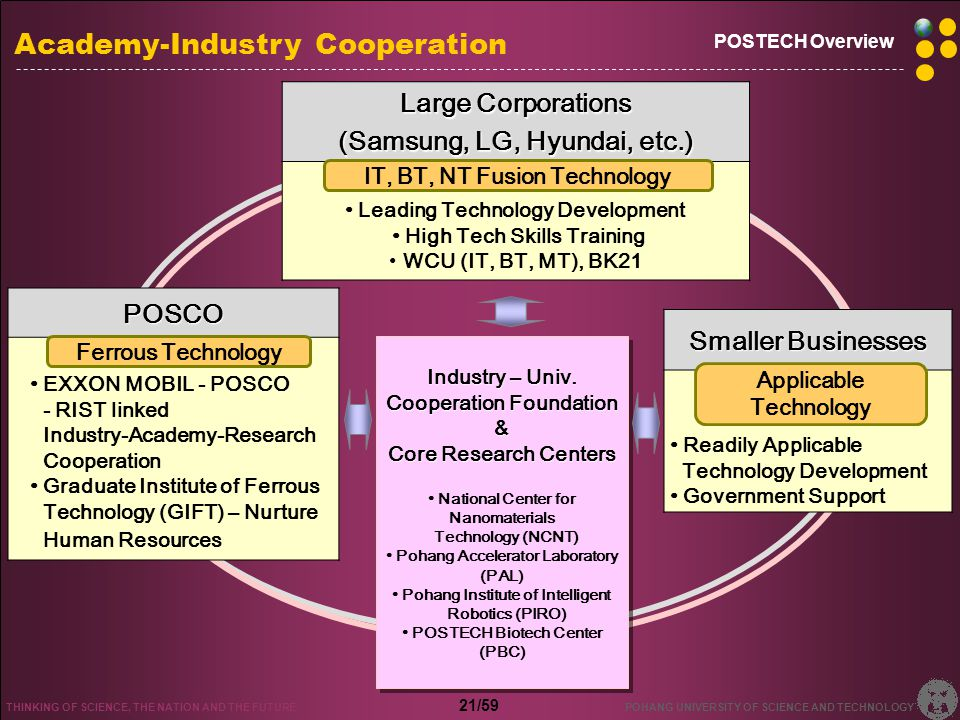Int'l Joint Research International Cooperation System Establishment