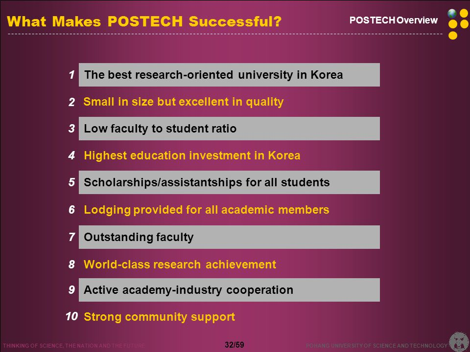 World-class Research-oriented University