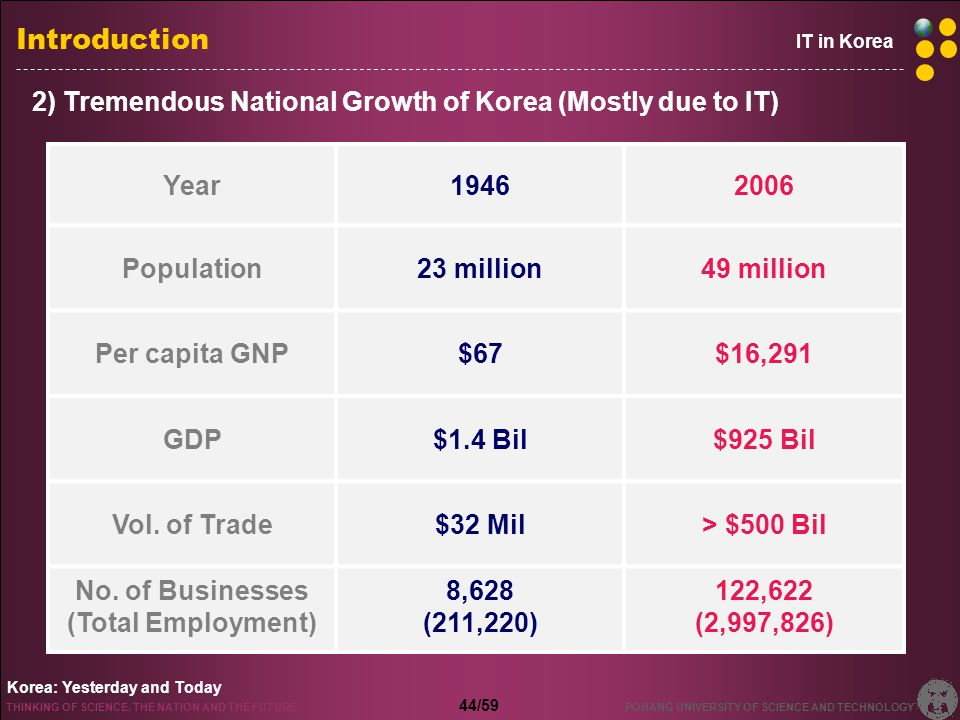 1950s Now 3) The Past and Present of Korea (1950s & 2000s)