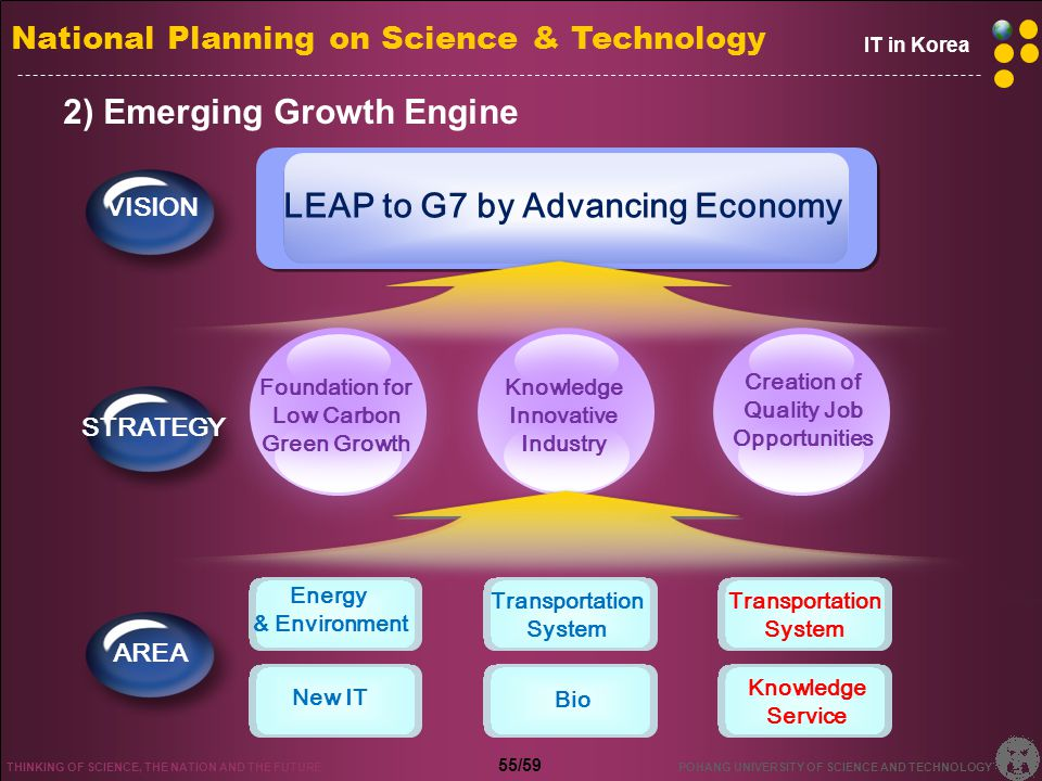 New Growth Engine proposed by Ministry of Knowledge Economy