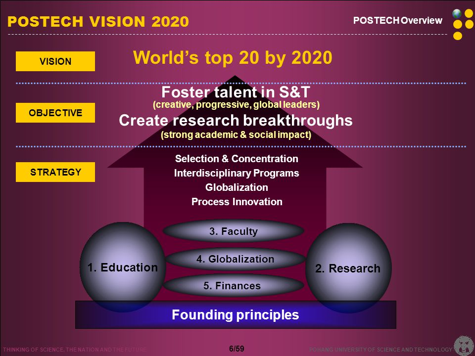POSTECH VISION 2020 5 Key Areas, 24 Action Plans Education Research