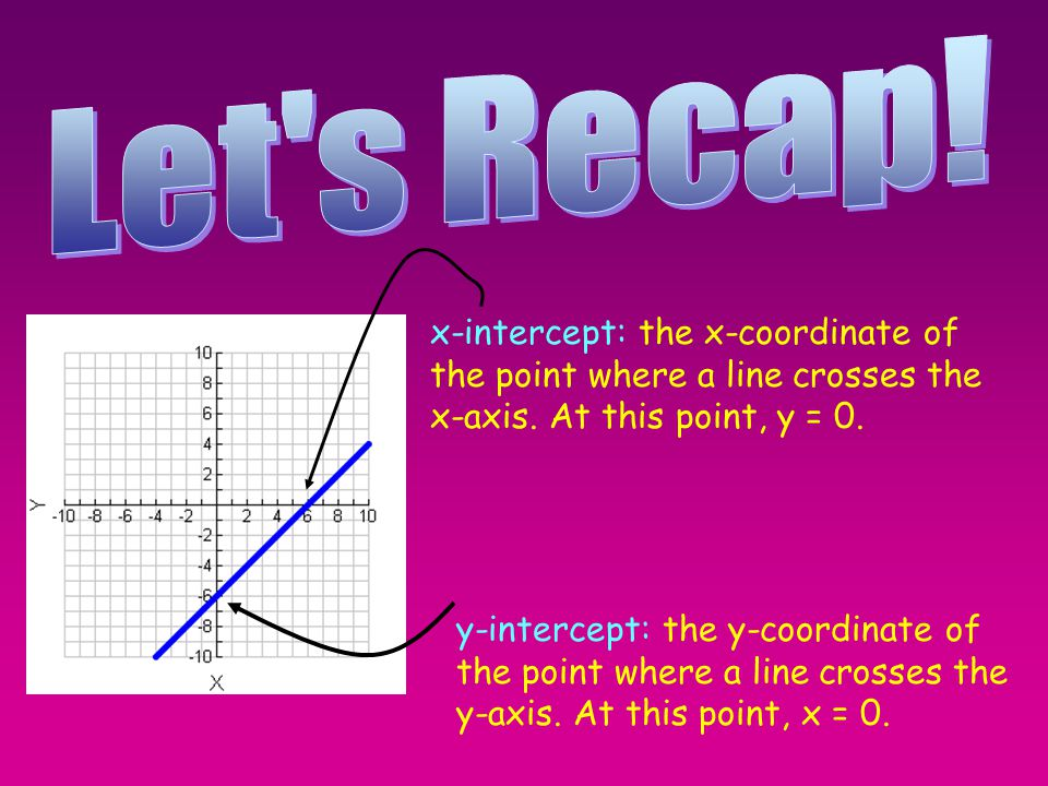 Let s Recap! x-intercept: the x-coordinate of the point where a line crosses the x-axis. At this point, y = 0.