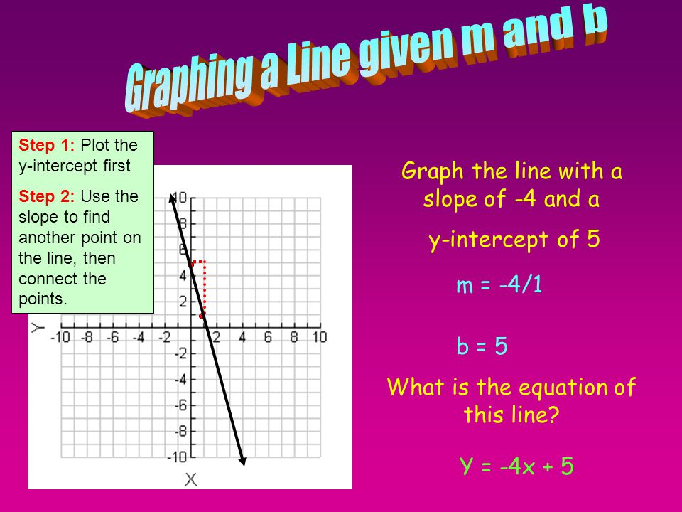 Graphing a Line given m and b