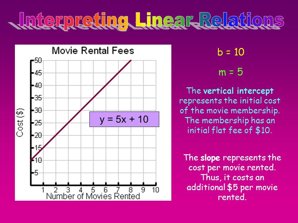 Interpreting Linear Relations