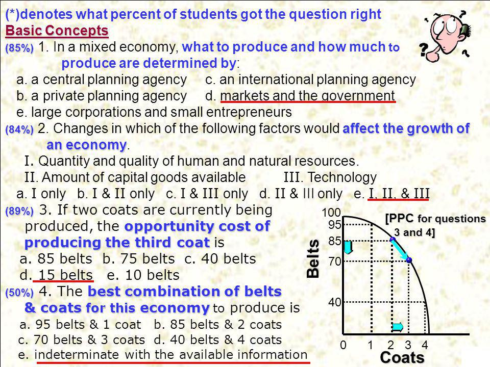 Belts Coats (*)denotes what percent of students got the question right