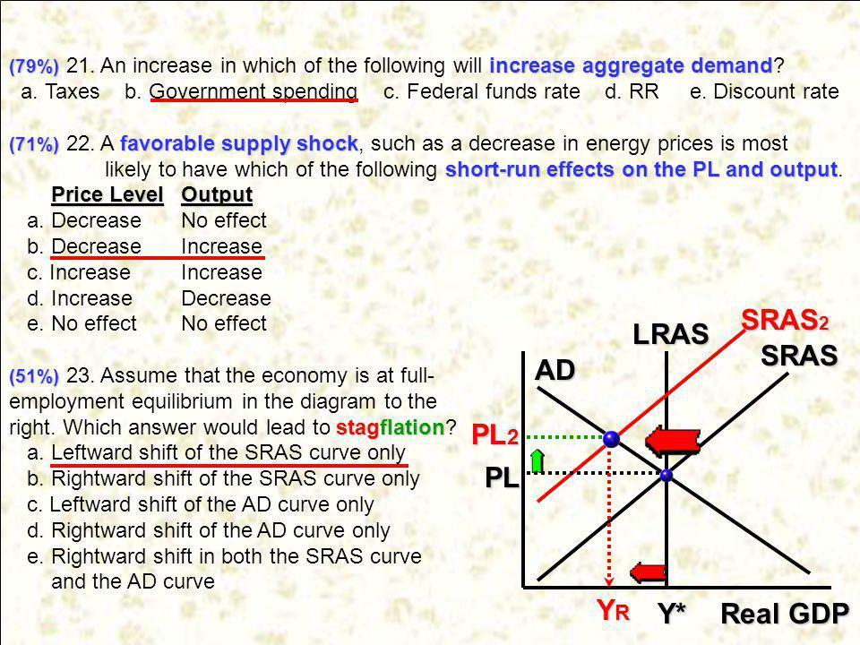 SRAS2 LRAS SRAS AD PL2 PL YR Y* Real GDP