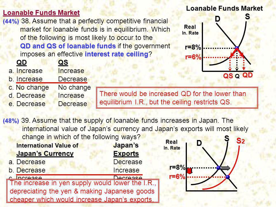 S D S S2 D Loanable Funds Market