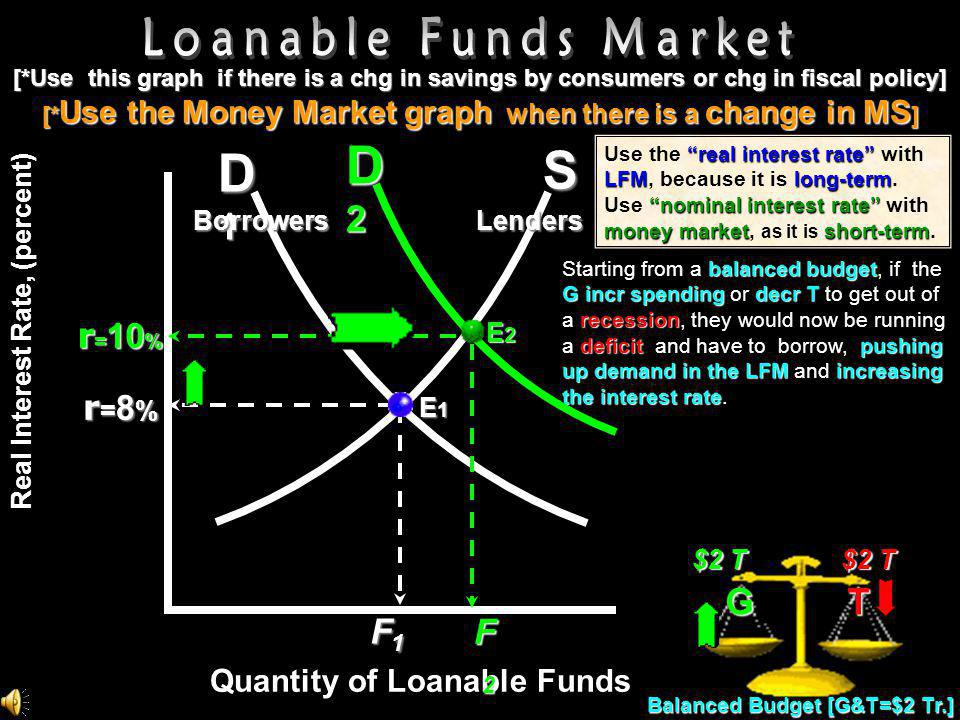 D2 S D1 Loanable Funds Market G T r=10% r=8% F1 F2