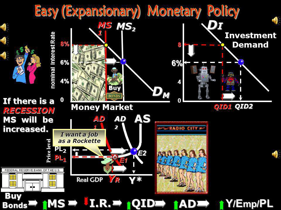 Easy (Expansionary) Monetary Policy