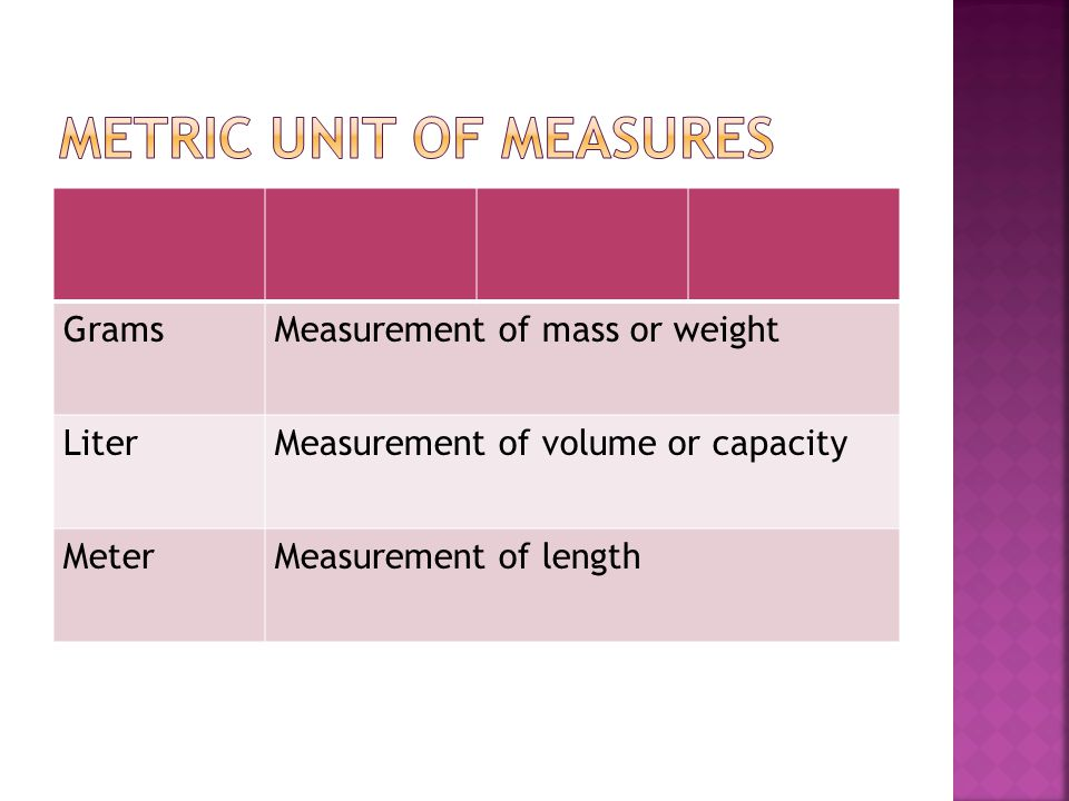 Metric unit of measures