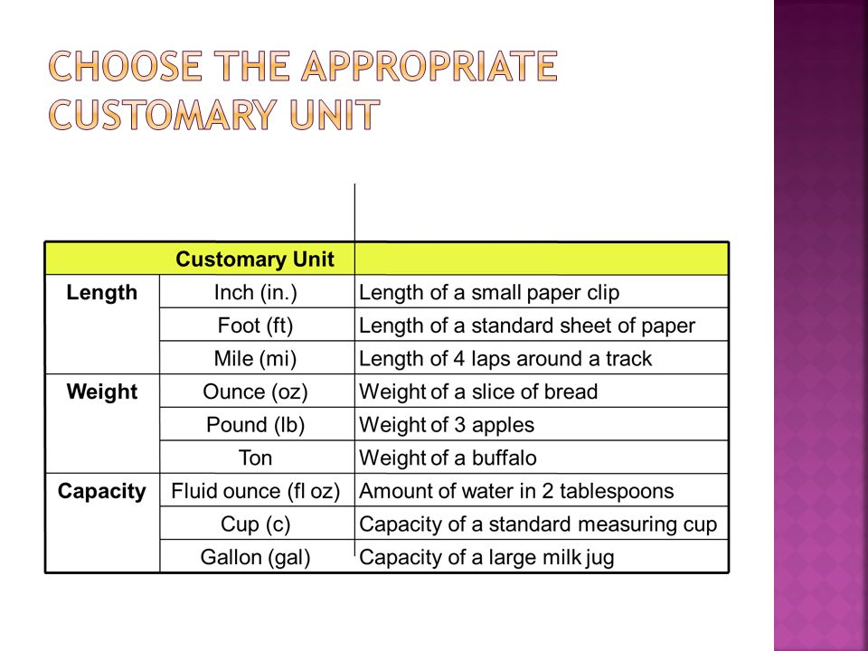Choose the appropriate customary unit