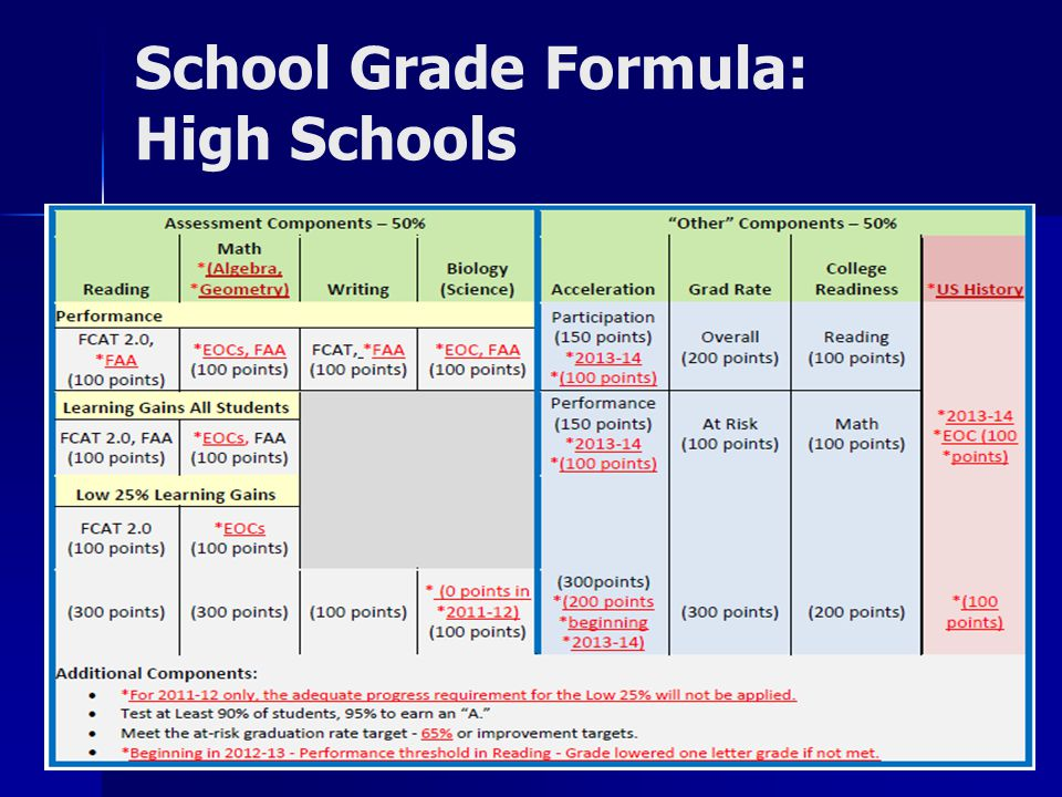 School Grade Formula: High Schools