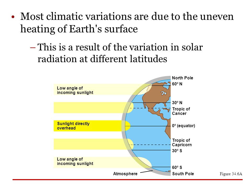 Most climatic variations are due to the uneven heating of Earth s surface