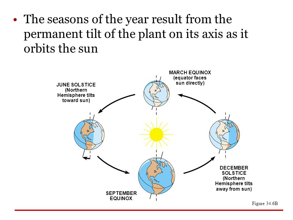 The seasons of the year result from the permanent tilt of the plant on its axis as it orbits the sun