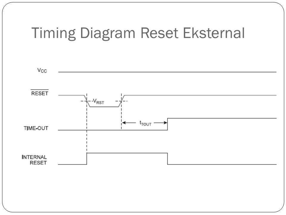 Timing Diagram Reset Eksternal