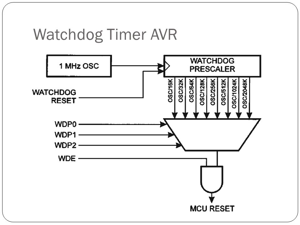 Watchdog Timer AVR