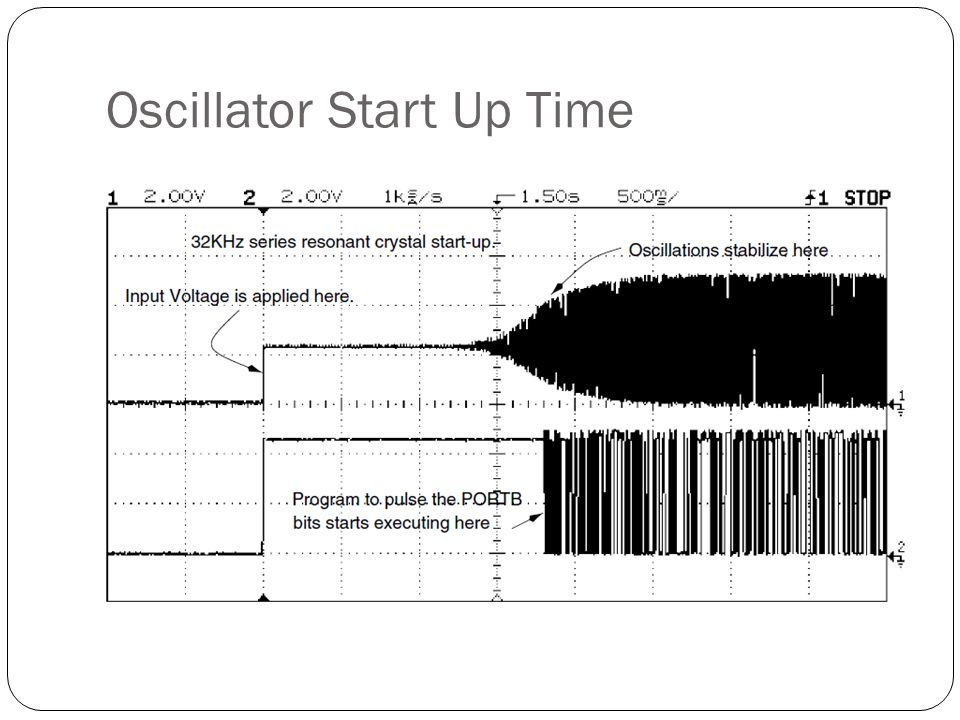 Oscillator Start Up Time