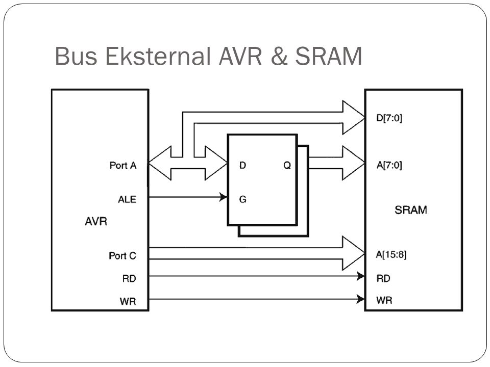 Bus Eksternal AVR & SRAM