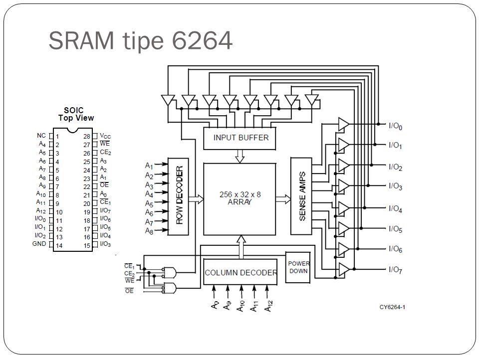 SRAM tipe 6264