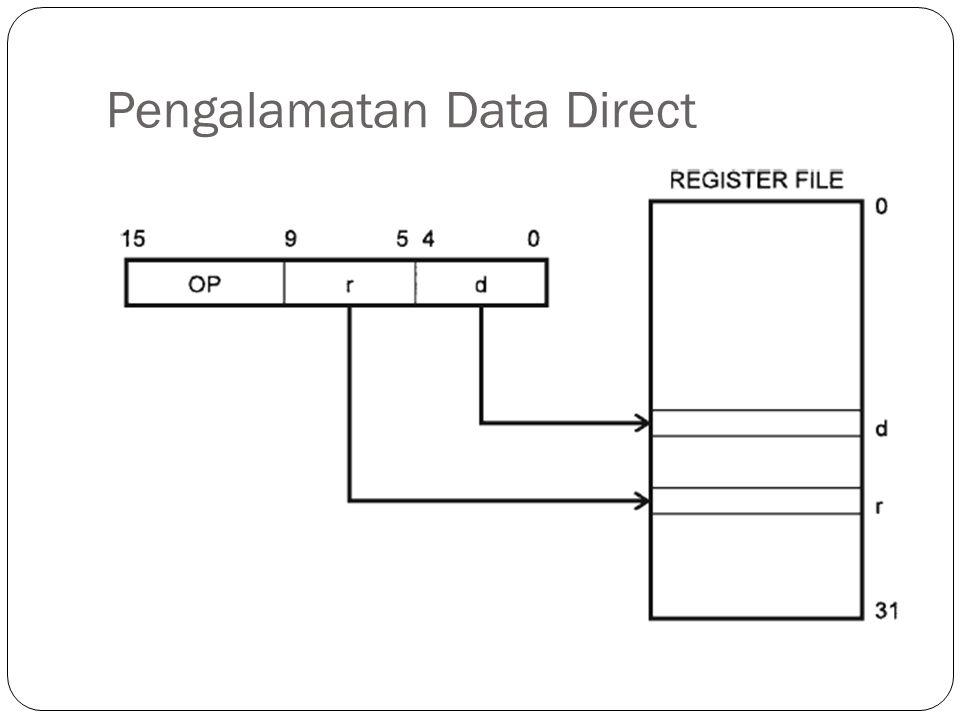 Pengalamatan Data Direct