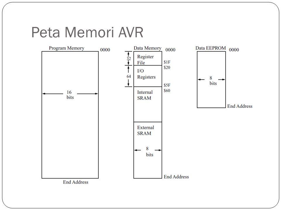 Peta Memori AVR Gambar ini AVR secara umum. Detail dapat dilihat di datasheet atmega8535.pdf