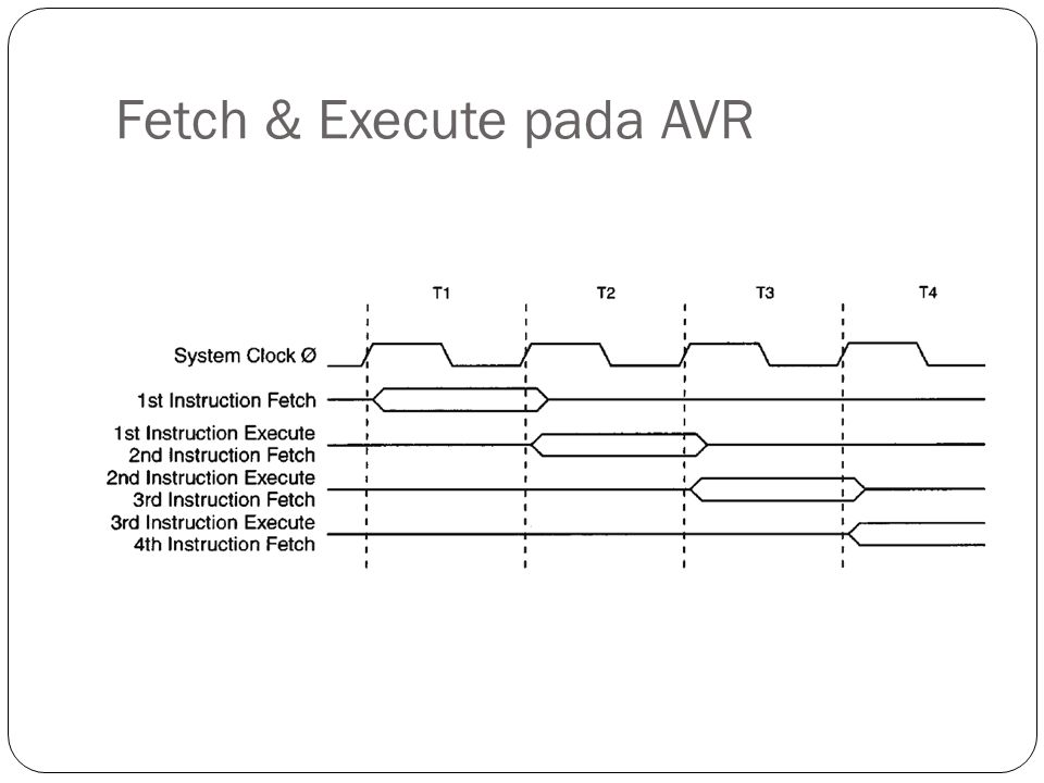 Fetch & Execute pada AVR