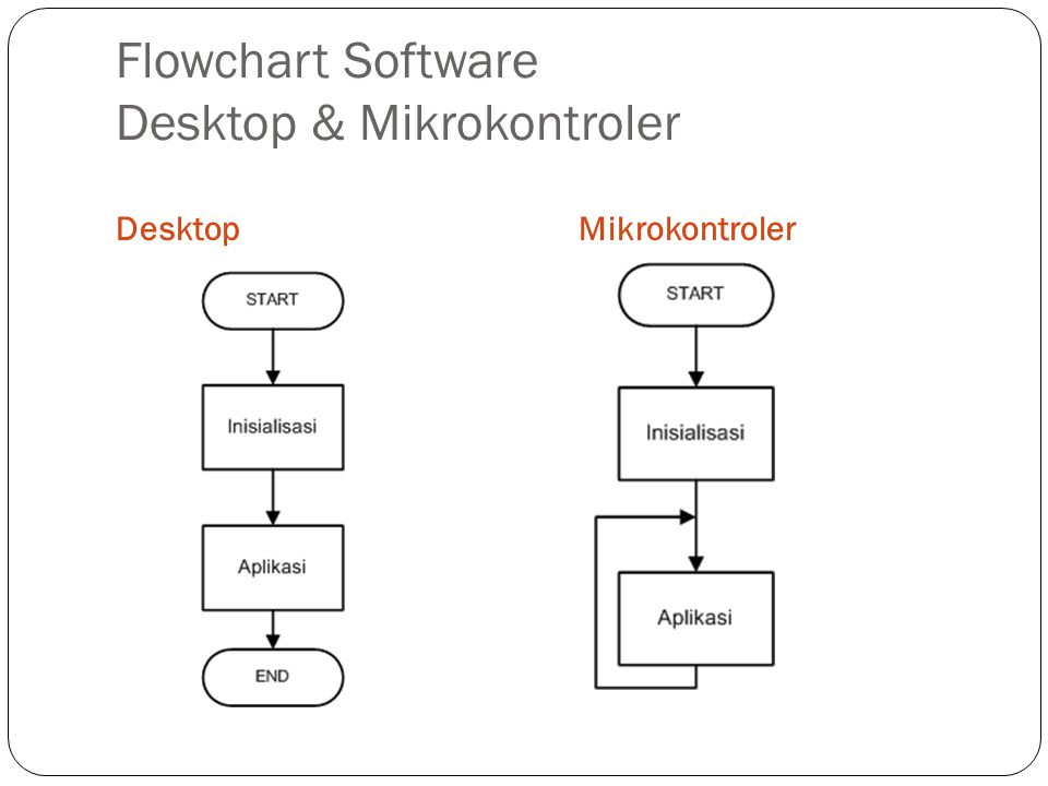 Flowchart Software Desktop & Mikrokontroler