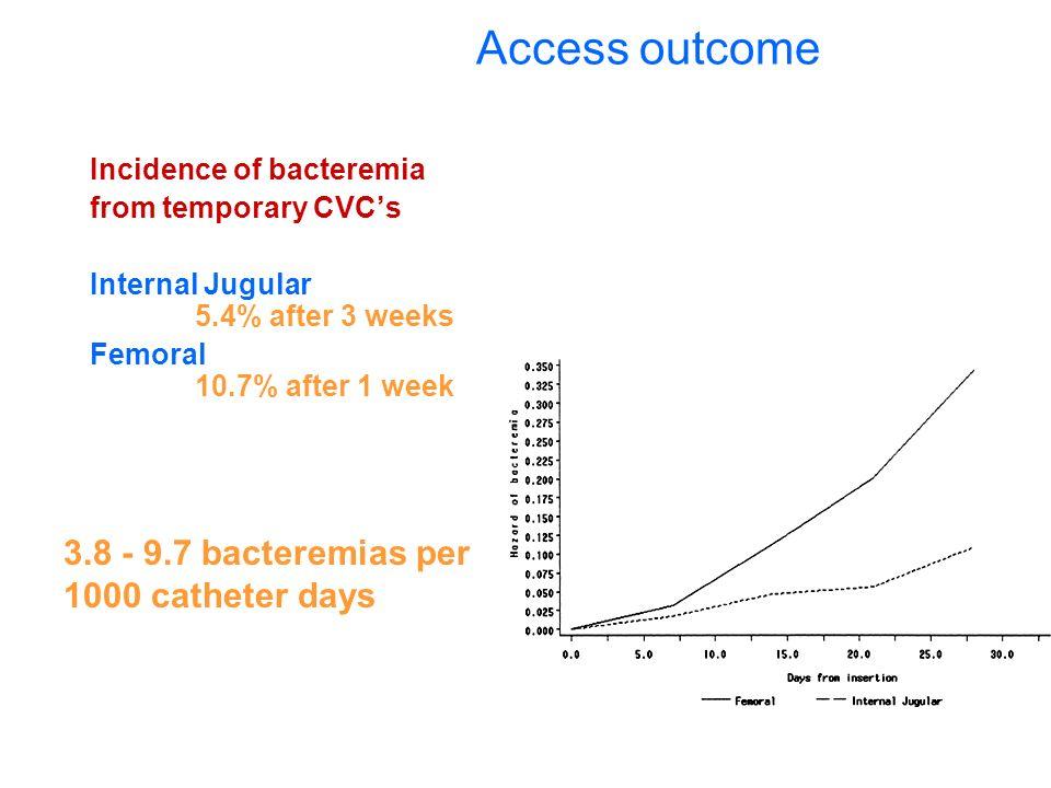 Access outcome 3.8 - 9.7 bacteremias per 1000 catheter days