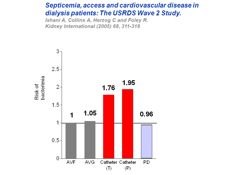 Septicemia, access and cardiovascular disease in dialysis patients: The USRDS Wave 2 Study. Ishani A, Collins A, Herzog C and Foley R. Kidney International (2005) 68, 311-318