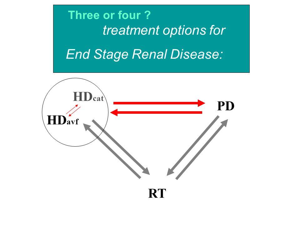 End Stage Renal Disease: