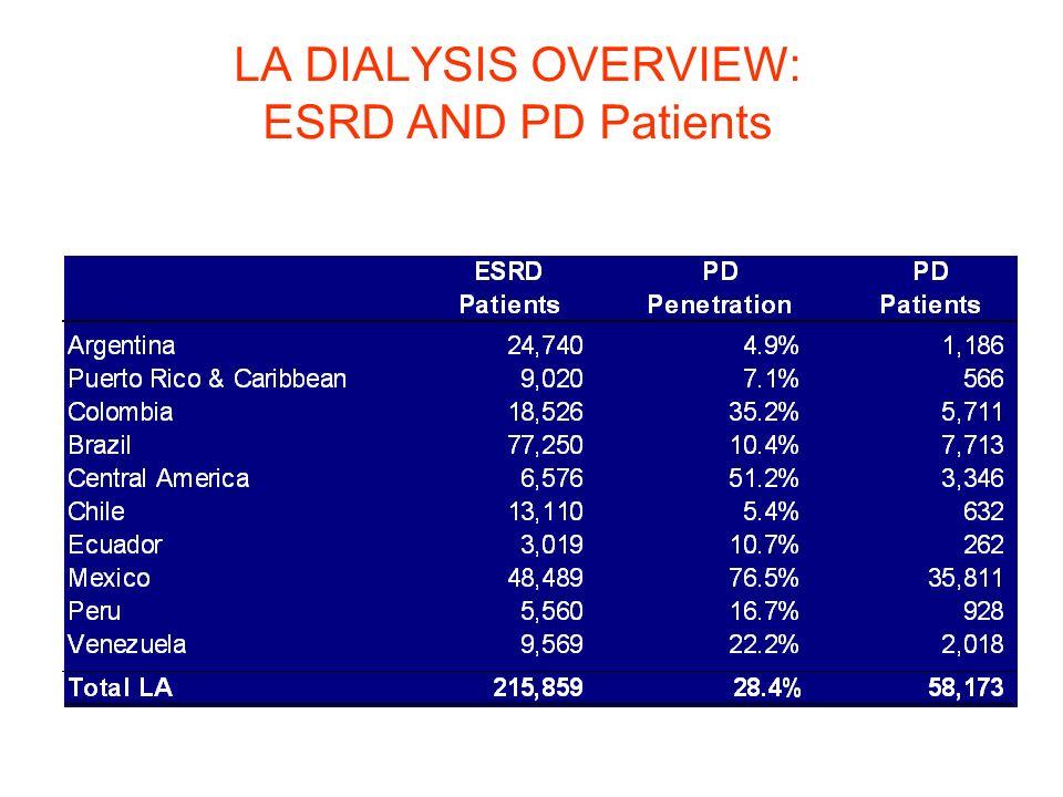 LA DIALYSIS OVERVIEW: ESRD AND PD Patients