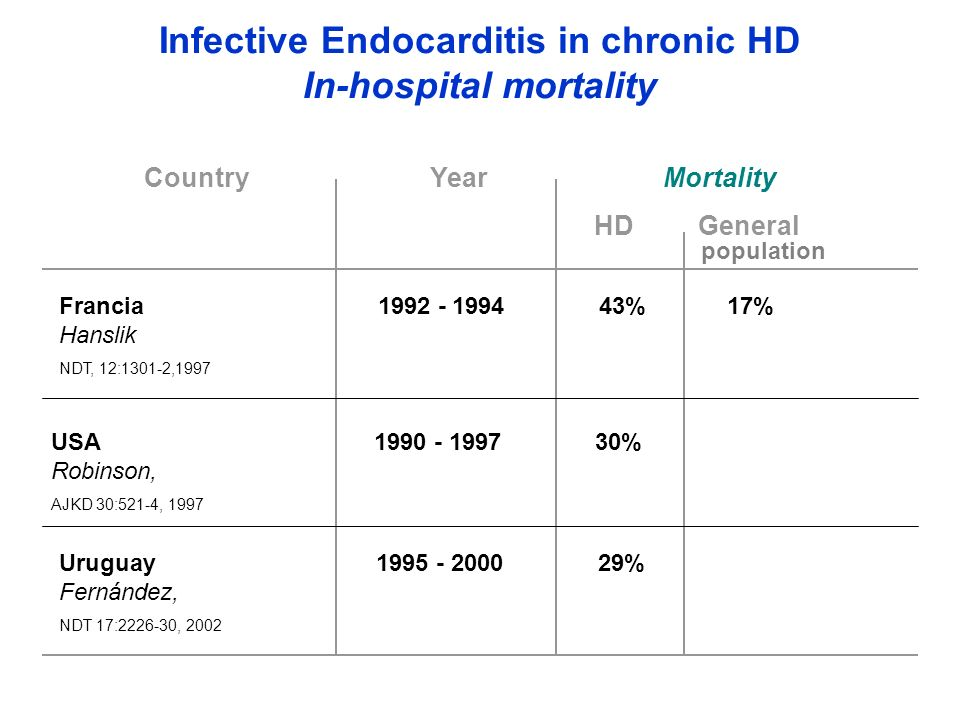 Infective Endocarditis in chronic HD In-hospital mortality