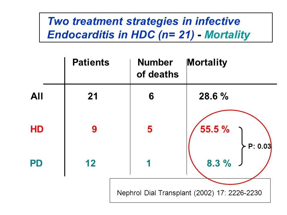 Patients Number Mortality of deaths