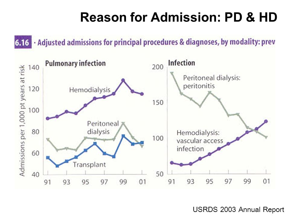 Reason for Admission: PD & HD