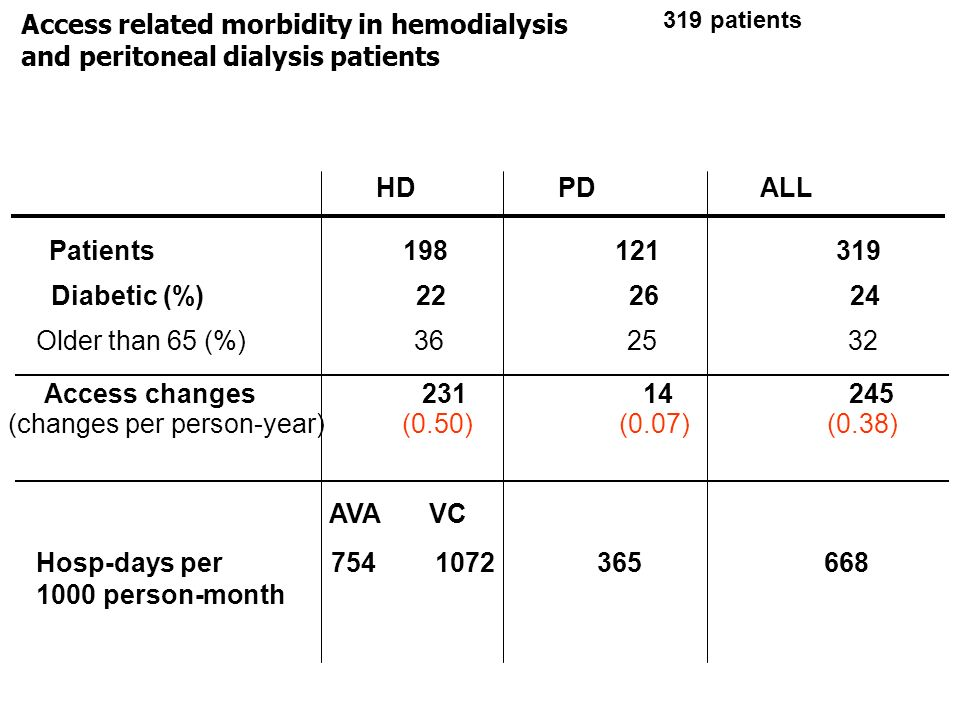 Access related morbidity in hemodialysis