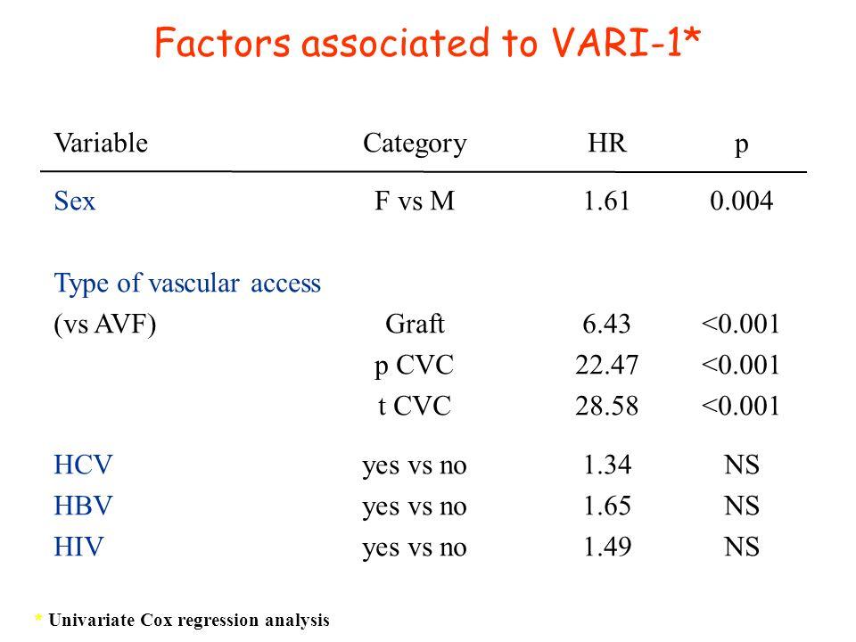 Factors associated to VARI-1*