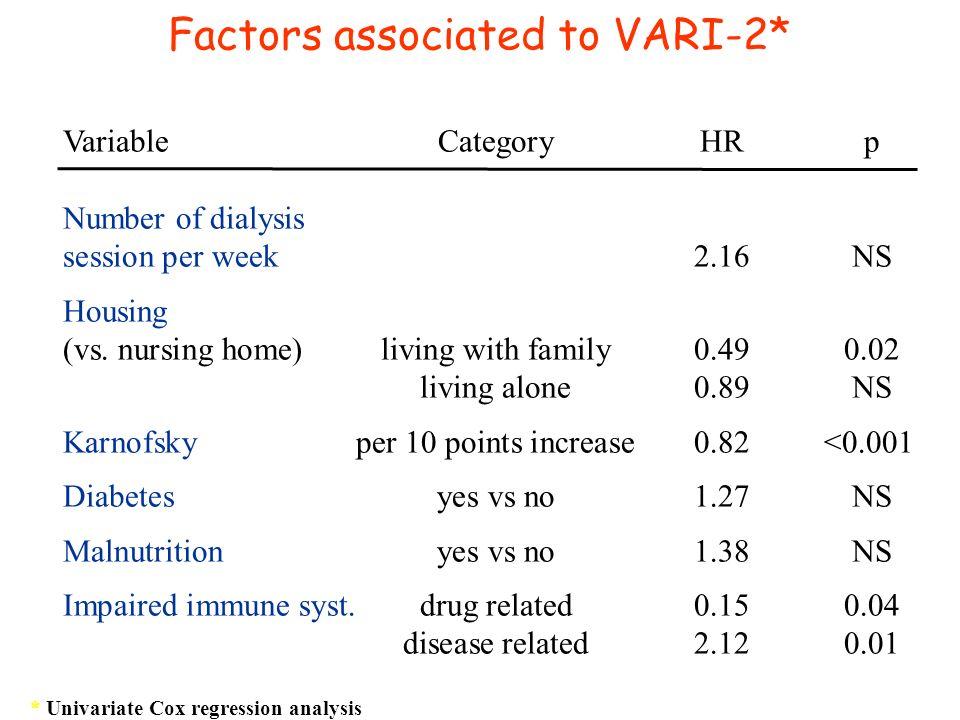 Factors associated to VARI-2*