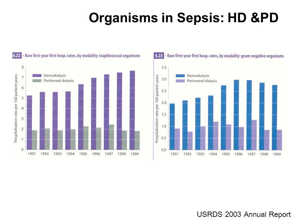 Organisms in Sepsis: HD &PD
