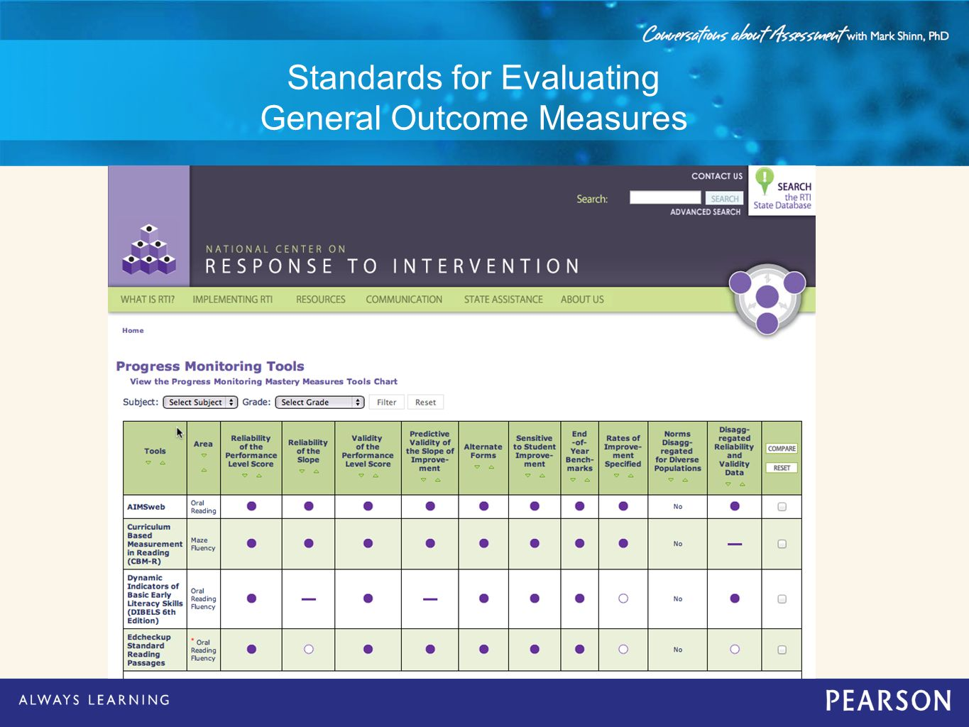 Standards for Evaluating General Outcome Measures