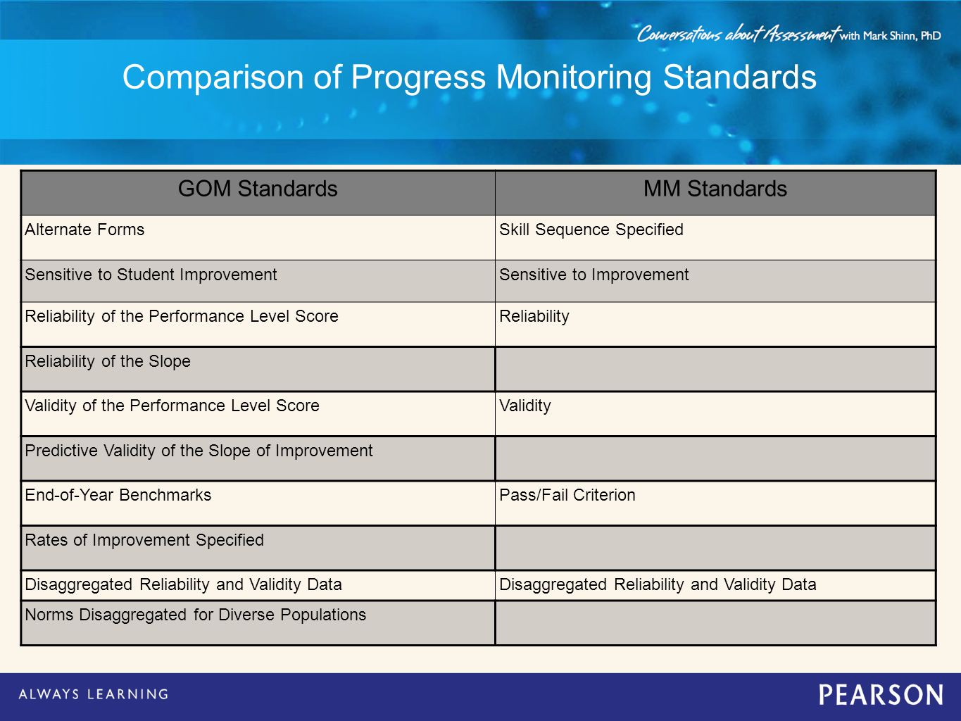 Comparison of Progress Monitoring Standards