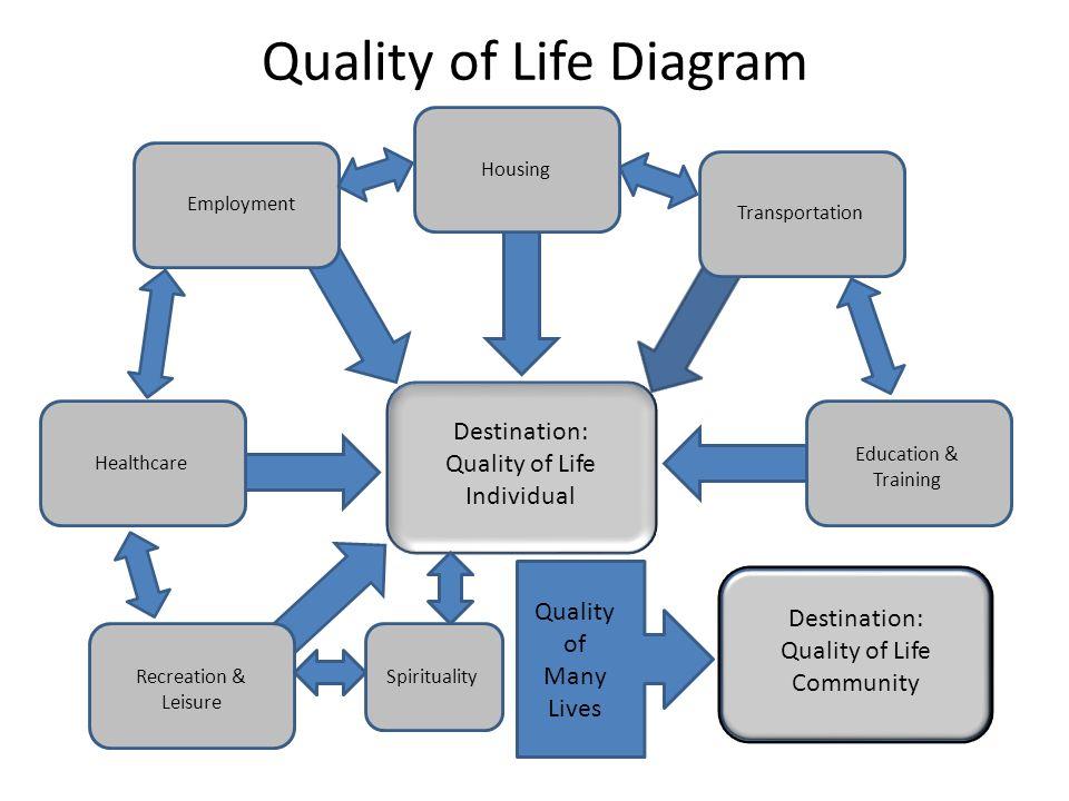 Quality of Life Diagram