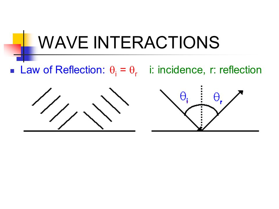 WAVE INTERACTIONS Law of Reflection: qi = qr i: incidence, r: reflection