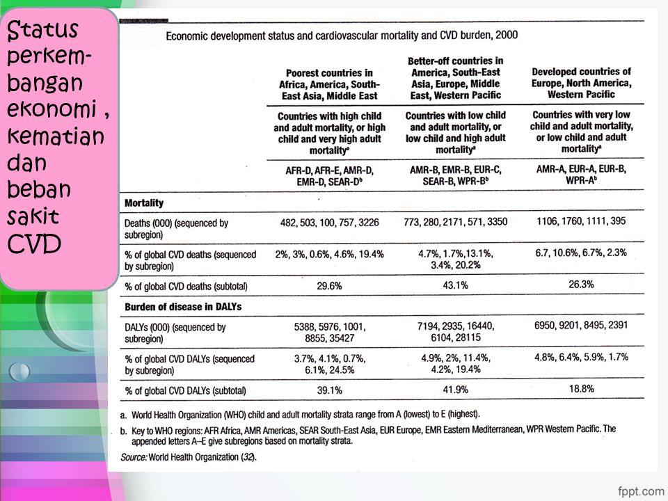 Status perkem-bangan ekonomi , kematian dan beban sakit CVD