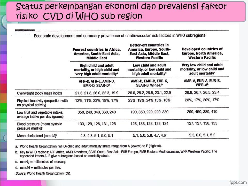 Status perkembangan ekonomi dan prevalensi faktor risiko CVD di WHO sub region