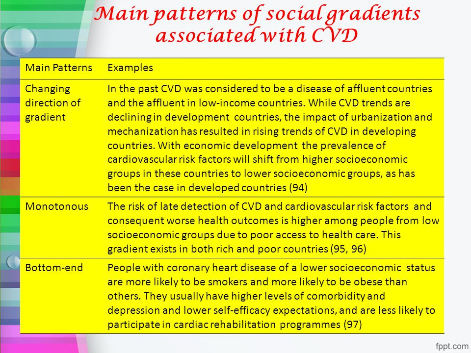 Main patterns of social gradients associated with CVD