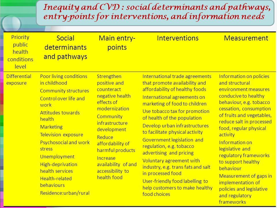 Social determinants and pathways Main entry-points Interventions