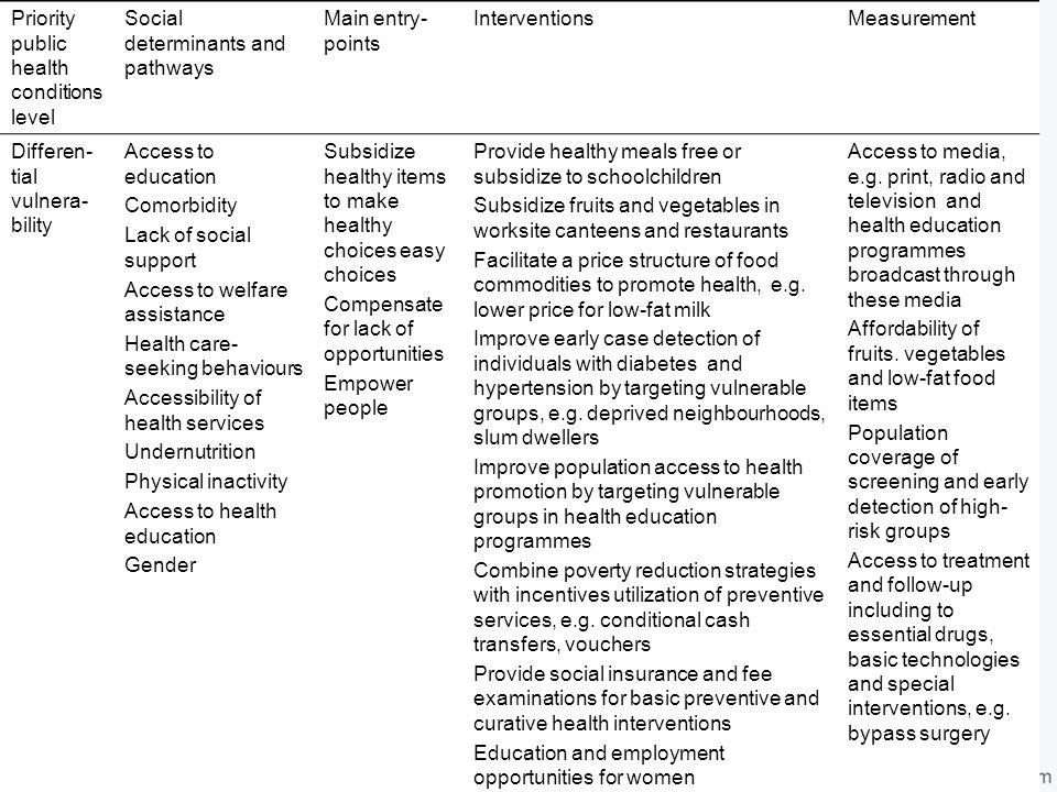 Priority public health conditions level